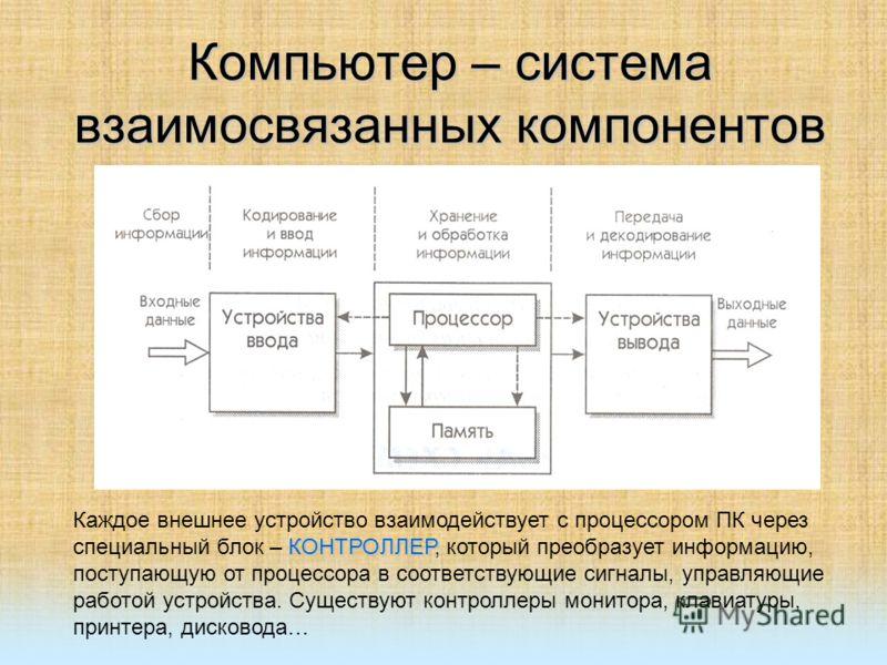 блок – КОНТРОЛЛЕР,