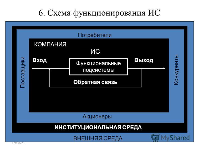 Схема функционирования ИС