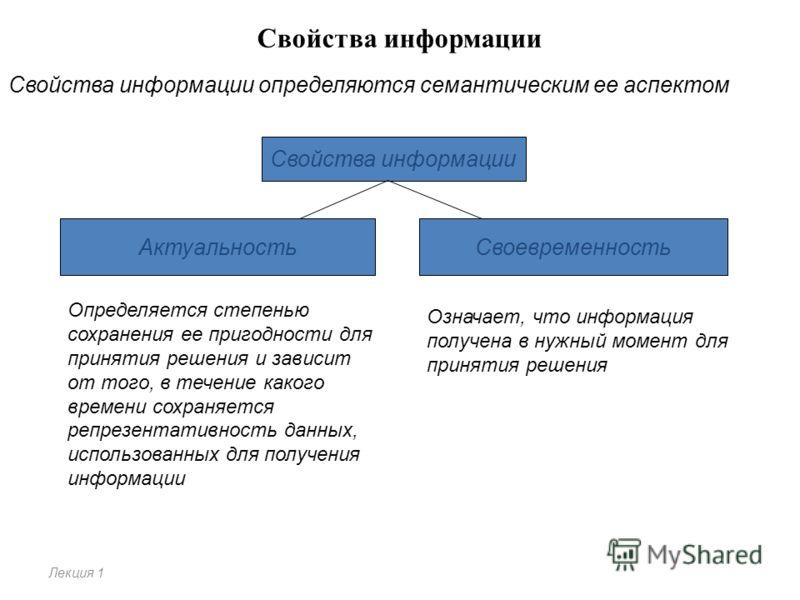 Свойства информации Лекция 1 Свойства информации определяются семантическим ее аспектом Свойства информации АктуальностьСвоевременность Определяется степенью сохранения ее пригодности для принятия решения и зависит от того, в течение какого времени с