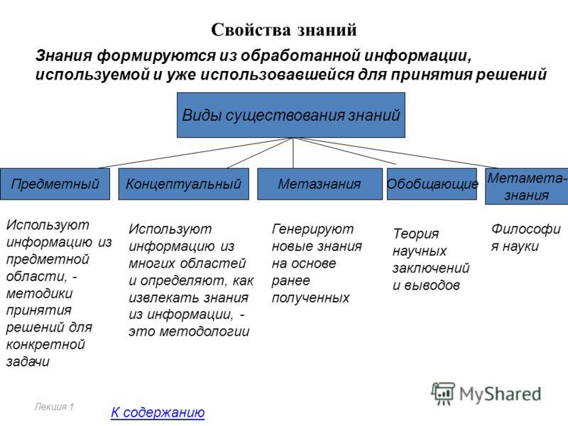 Свойства знаний Лекция 1 Знания формируются из обработанной информации, используемой и уже использовавшейся для принятия решений Виды существования знаний ПредметныйКонцептуальныйМетазнанияОбобщающие Используют информацию из предметной области, - мет