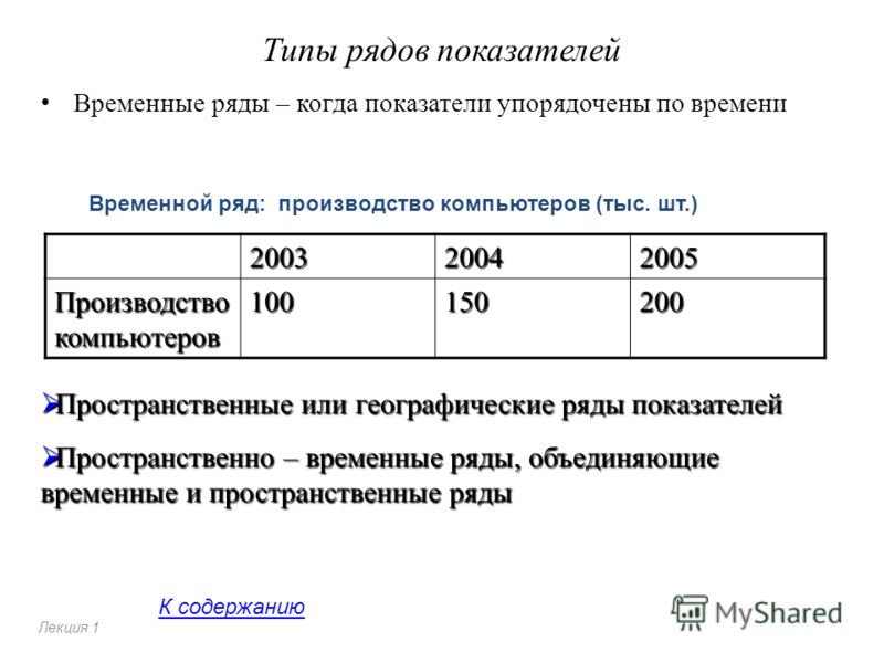 Типы рядов показателей Временные ряды – когда показатели упорядочены по времени 200320042005 Производство компьютеров 100150200 Лекция 1 Временной ряд: производство компьютеров (тыс. шт.) Пространственные или географические ряды показателей Пространс