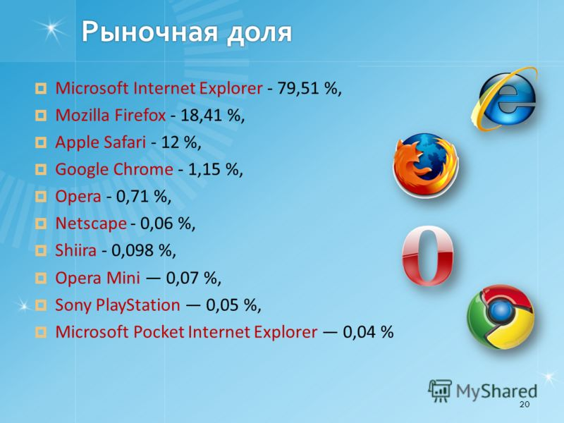 Рыночная доля Microsoft Internet Explorer - 79,51 %, Mozilla Firefox - 18,41 %, Apple Safari - 12 %, Google Chrome - 1,15 %, Opera - 0,71 %, Netscape - 0,06 %, Shiira - 0,098 %, Opera Mini 0,07 %, Sony PlayStation 0,05 %, Microsoft Pocket Internet Ex