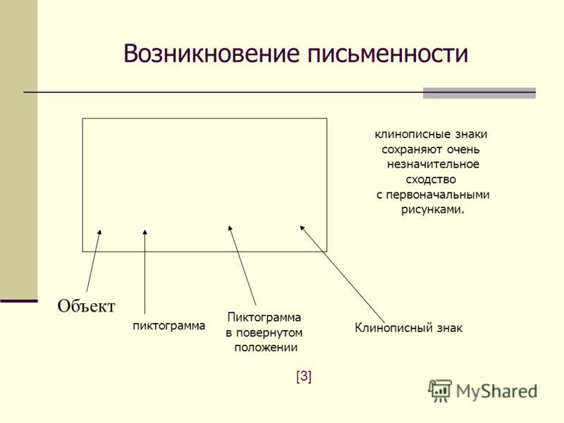 Возникновение письменности Объект [3][3] пиктограмма Пиктограмма в повернутом положении Клинописный знак клинописные знаки сохраняют очень незначительное сходство с первоначальными рисунками.
