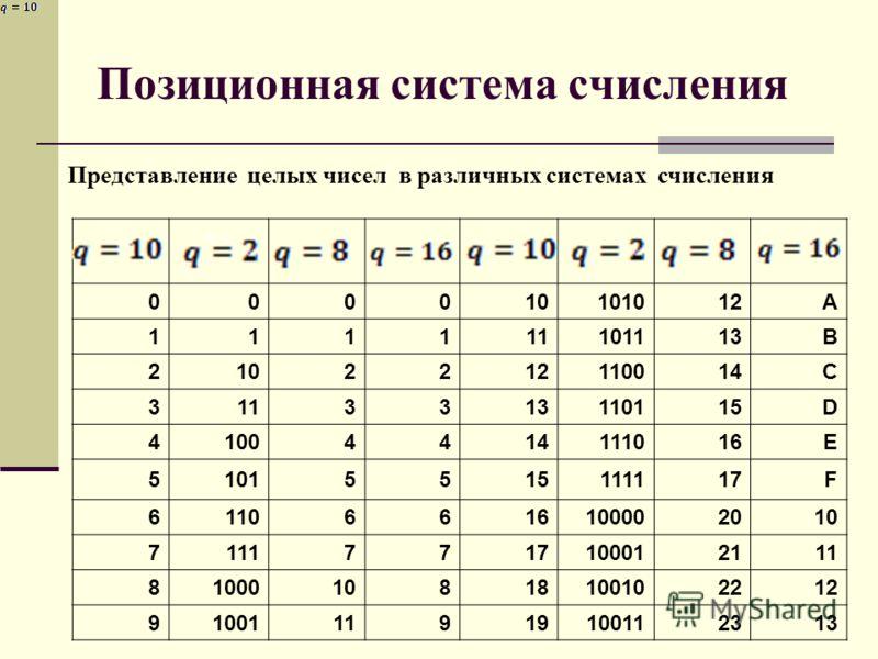 Представление целых чисел в различных системах счисления Q=2 8 000010101012A 111111101113B 2102212110014C 3113313110115D 41004414111016E 51015515111117F 61106616100002010 71117717100012111 8100010818100102212 9100111919100112313 Позиционная система с