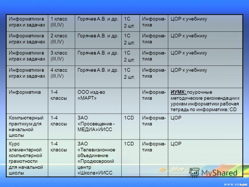 Информатики в играх и задачах 1 класс (III,IV) Горячев А.В. и др.1С 2 шт. Информа- тика ЦОР к учебнику Информатики в играх и задачах 2 класс (III,IV) Горячев А.В. и др.1С 2 шт. Информа- тика ЦОР к учебнику Информатики в играх и задачах 3 класс (III,I