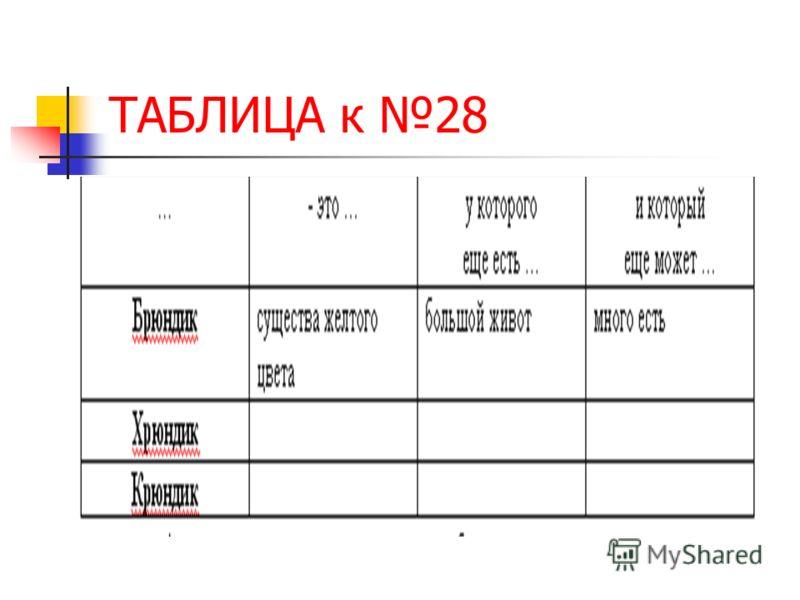 ТАБЛИЦА к 28