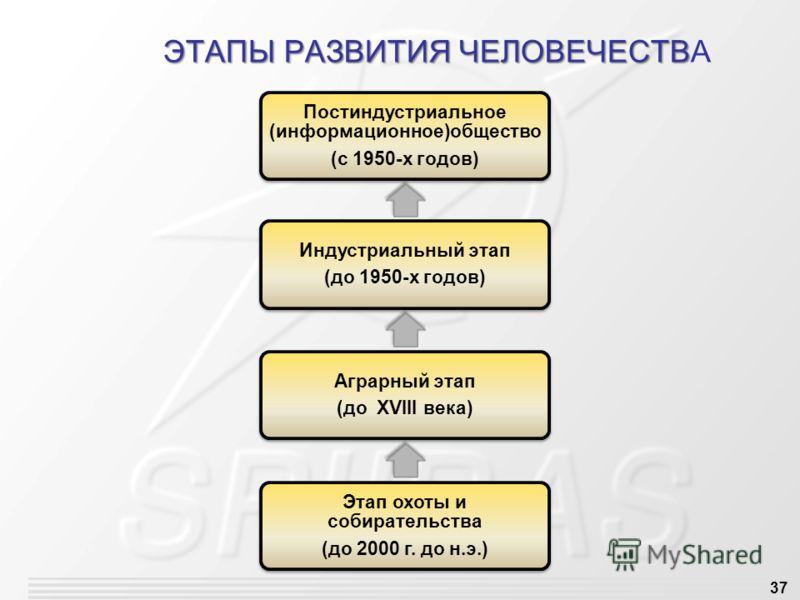 37 ЭТАПЫ РАЗВИТИЯ ЧЕЛОВЕЧЕСТВ ЭТАПЫ РАЗВИТИЯ ЧЕЛОВЕЧЕСТВА Постиндустриальное (информационное)общество (с 1950-х годов) Индустриальный этап (до 1950-х годов) Аграрный этап (до XVIII века) Этап охоты и собирательства (до 2000 г. до н.э.)