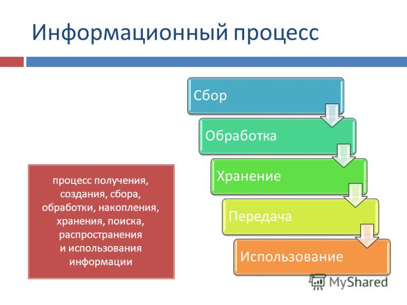 Информационный процесс процесс получения, создания, сбора, обработки, накопления, хранения, поиска, распространения и использования информации СборОбработкаХранениеПередачаИспользование
