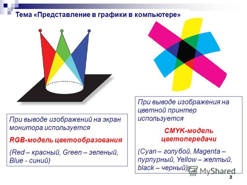 2 При выводе изображений на экран монитора используется RGB-модель цветообразования (Red – красный, Green – зеленый, Blue - синий) При выводе изображения на цветной принтер используется CMYK-модель цветопередачи (Cyan – голубой, Magenta – пурпурный,