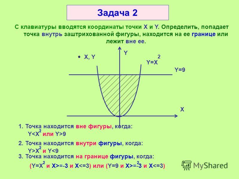 I f (X X2) OR (Y>Y2) Then Writeln (точка находится вне прямоугольника); I f (X>X1) AND (Y>Y1) AND (X