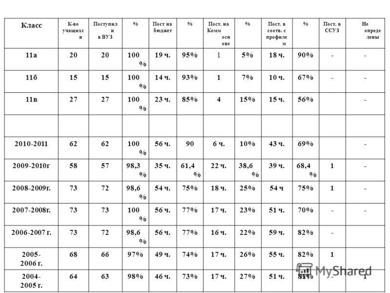 Класс К-во учащихс я Поступил и в ВУЗ %Пост на бюджет %Пост. на Комм осн ове %Пост. в соотв. с профиле м %Пост. в ССУЗ Не опреде лены 11а20 100 % 19 ч.95%15%18 ч.90%-- 11б15 100 % 14 ч.93%17%10 ч.67%-- 11в27 100 % 23 ч.85%415%15 ч.56%- 2010-201162 10
