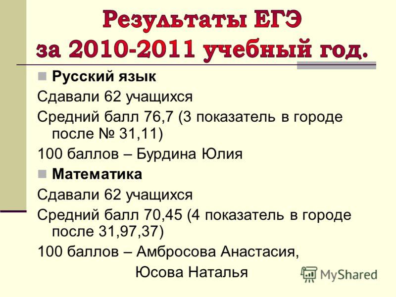 Русский язык Сдавали 62 учащихся Средний балл 76,7 (3 показатель в городе после 31,11) 100 баллов – Бурдина Юлия Математика Сдавали 62 учащихся Средний балл 70,45 (4 показатель в городе после 31,97,37) 100 баллов – Амбросова Анастасия, Юсова Наталья