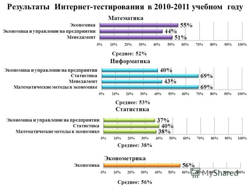 Результаты Интернет-тестирования в 2010-2011 учебном году