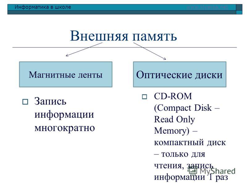 Информатика в школе www.klyaksa.netwww.klyaksa.net Внешняя память CD-ROM (Compact Disk – Read Only Memory) – компактный диск – только для чтения, запись информации 1 раз Магнитные ленты Оптические диски Запись информации многократно