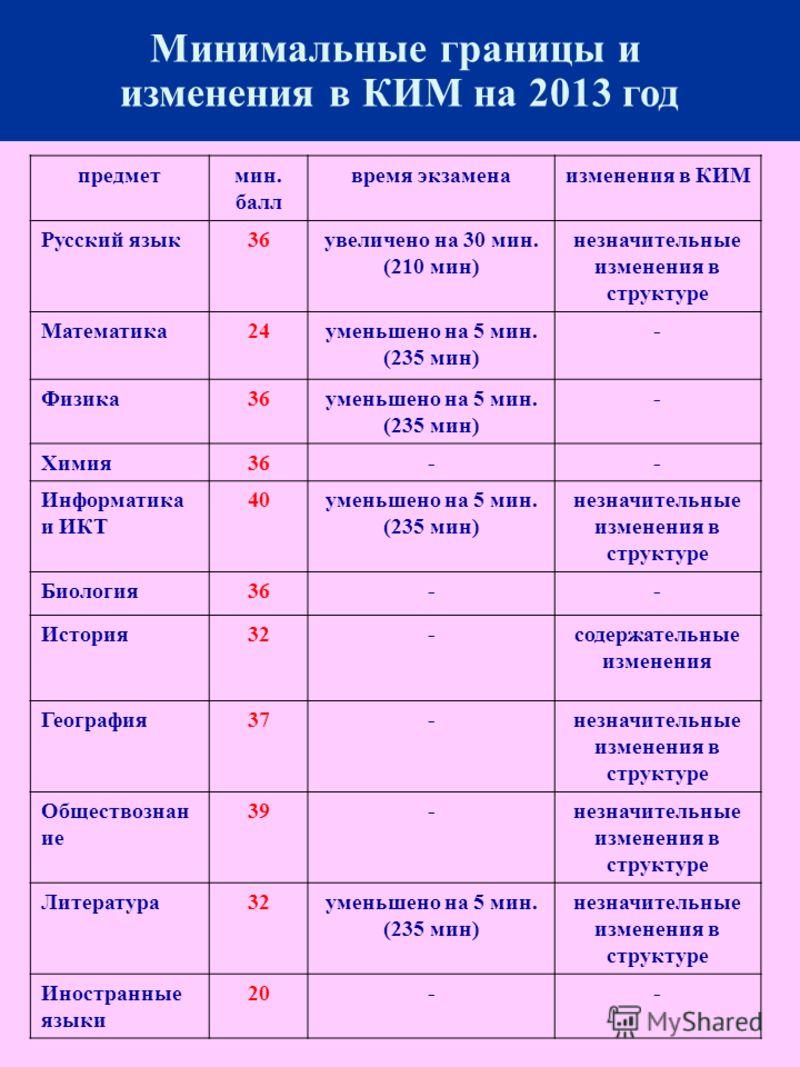 предметмин. балл время экзаменаизменения в КИМ Русский язык36увеличено на 30 мин. (210 мин) незначительные изменения в структуре Математика24уменьшено на 5 мин. (235 мин) - Физика36уменьшено на 5 мин. (235 мин) - Химия36-- Информатика и ИКТ 40уменьше