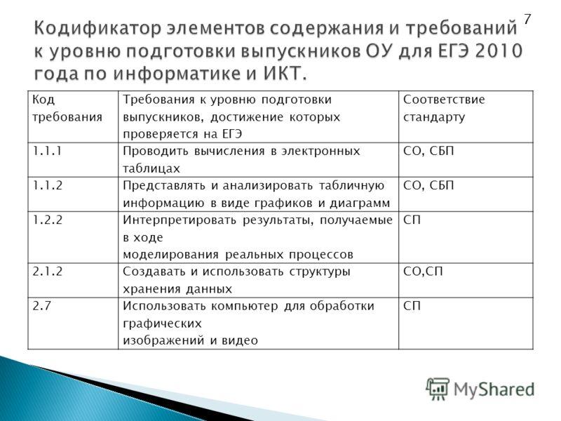 Код требования Требования к уровню подготовки выпускников, достижение которых проверяется на ЕГЭ Соответствие стандарту 1.1.1 Проводить вычисления в электронных таблицах СО, СБП 1.1.2 Представлять и анализировать табличную информацию в виде графиков