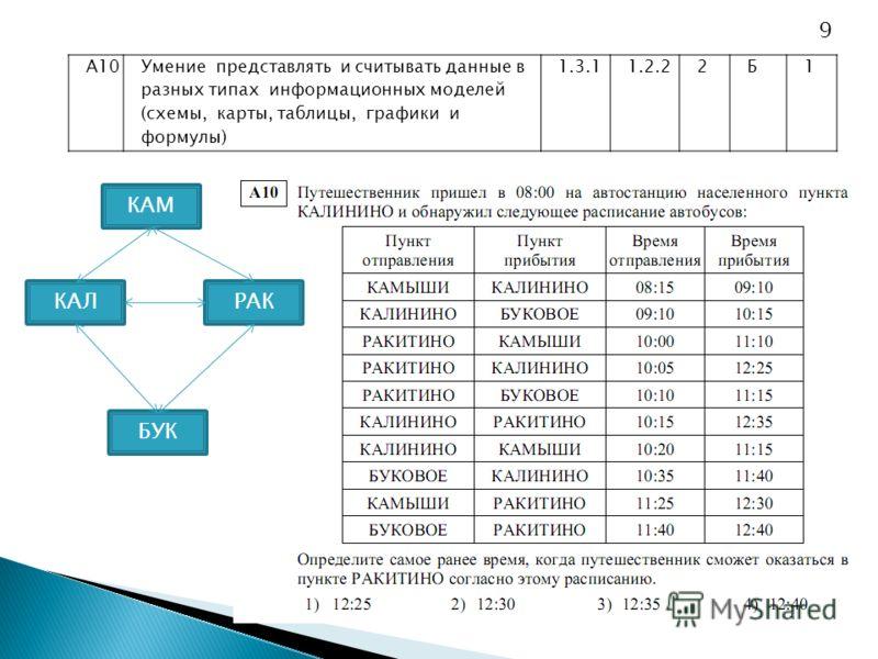 А10Умение представлять и считывать данные в разных типах информационных моделей (схемы, карты, таблицы, графики и формулы) 1.3.11.2.22Б1 КАЛ КАМ БУК РАК 9