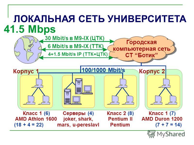 ЛОКАЛЬНАЯ СЕТЬ УНИВЕРСИТЕТА Класс 1 AMD Athlon 1600 (6) (18 + 4 = 22)(7 + 7 = 14) Класс 2 Pentium II Pentium (8) Корпус 1 100/1000 Mbit/s 4+1.5 Mbit/s IP (ТТК+ЦТК) 6 Mbit/s в М9-IX (ТТК) 30 Mbit/s в М9-IX (ЦТК) Корпус 2 Класс 1 AMD Duron 1200 (7)Серв