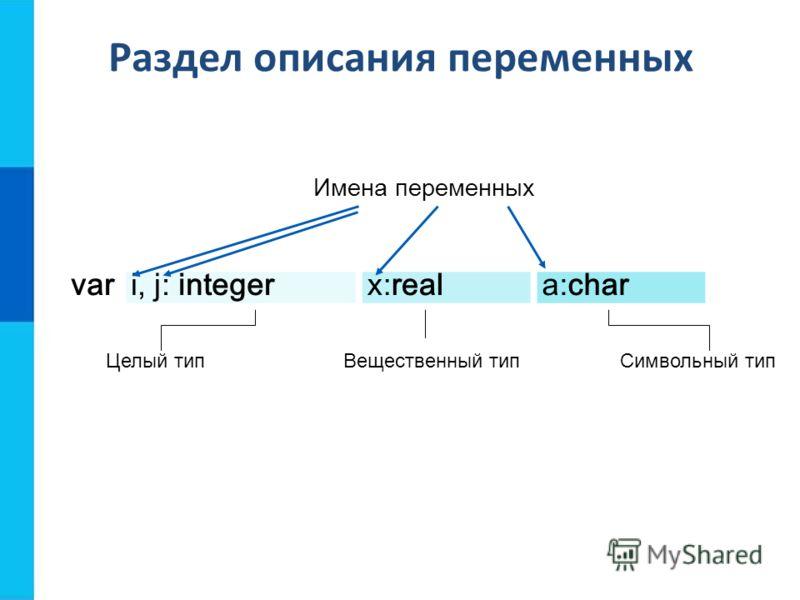 Раздел описания переменных vari, j: integerx:reala:char Целый типВещественный типСимвольный тип Имена переменных