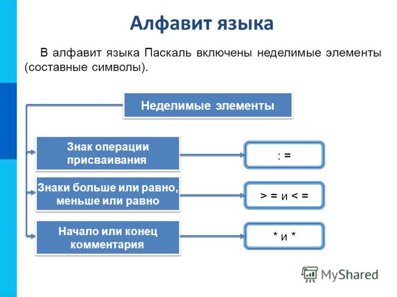 Алфавит языка В алфавит языка Паскаль включены неделимые элементы (составные символы). : = Неделимые элементы Знак операции присваивания Знак операции присваивания Знаки больше или равно, меньше или равно Знаки больше или равно, меньше или равно Нача