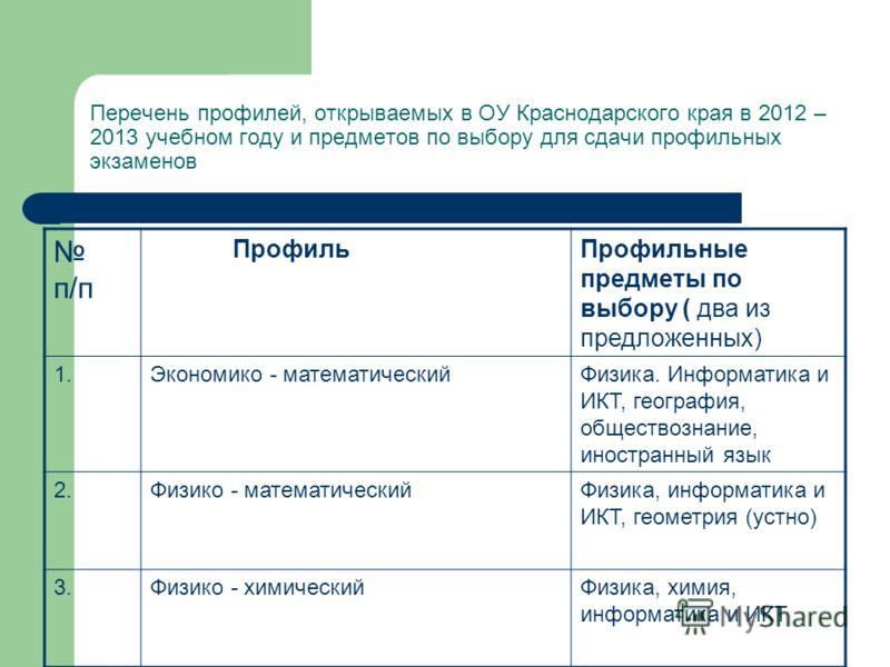 Перечень профилей, открываемых в ОУ Краснодарского края в 2012 – 2013 учебном году и предметов по выбору для сдачи профильных экзаменов п/п ПрофильПрофильные предметы по выбору ( два из предложенных) 1.Экономико - математическийФизика. Информатика и
