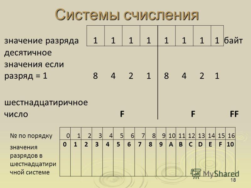 Системы счисления 18 значение разряда11111111байт десятичное значения если разряд = 184218421 шестнадцатиричное числоF FFF по порядку012345678910111213141516 значения разрядов в шестнадцатири чной системе 0123456789ABCDEF10