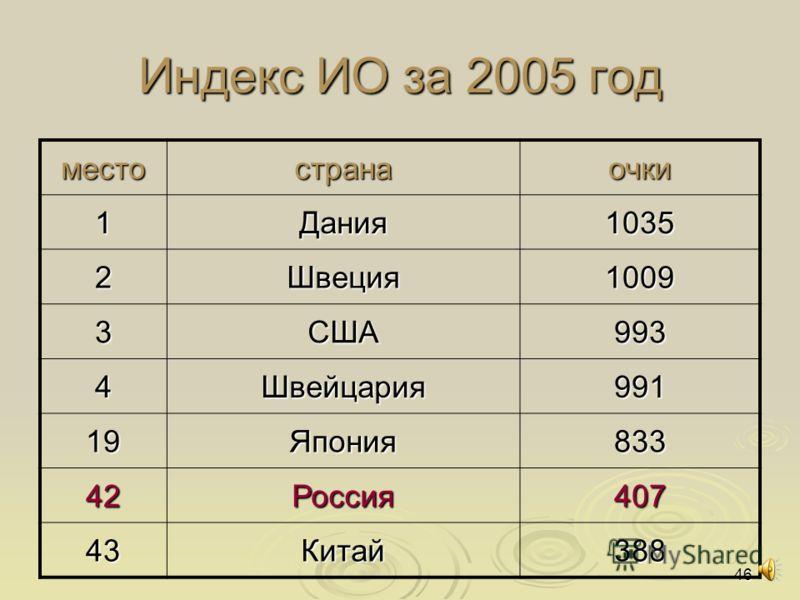 46 Индекс ИО за 2005 год местостранаочки 1Дания1035 2Швеция1009 3США993 4Швейцария991 19Япония833 42Россия407 43Китай388