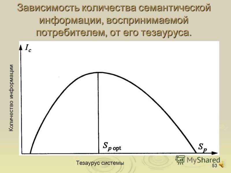 53 Зависимость количества семантической информации, воспринимаемой потребителем, от его тезауруса. Количество информации Тезаурус системы
