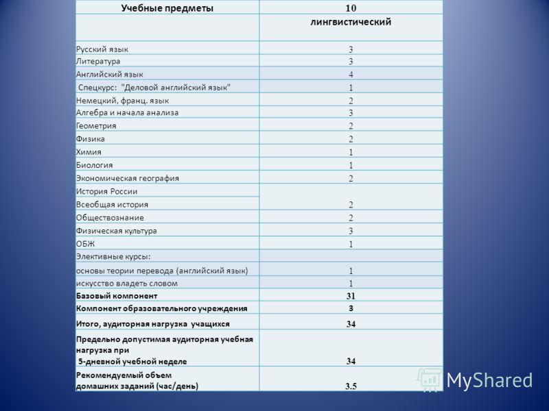 Учебные предметы 10 лингвистический Русский язык 3 Литература 3 Английский язык 4 Спецкурс: