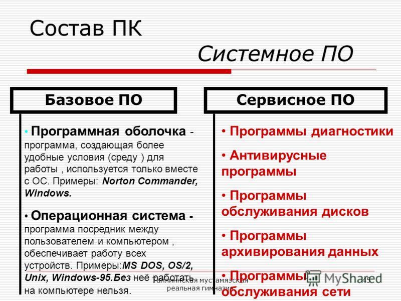 Таллиннская мустамяэская реальная гимназия 45 Состав ПК Системное ПО Базовое ПОСервисное ПО Программная оболочка - программа, создающая более удобные условия (среду ) для работы, используется только вместе с ОС. Примеры: Norton Commander, Windows. Оп