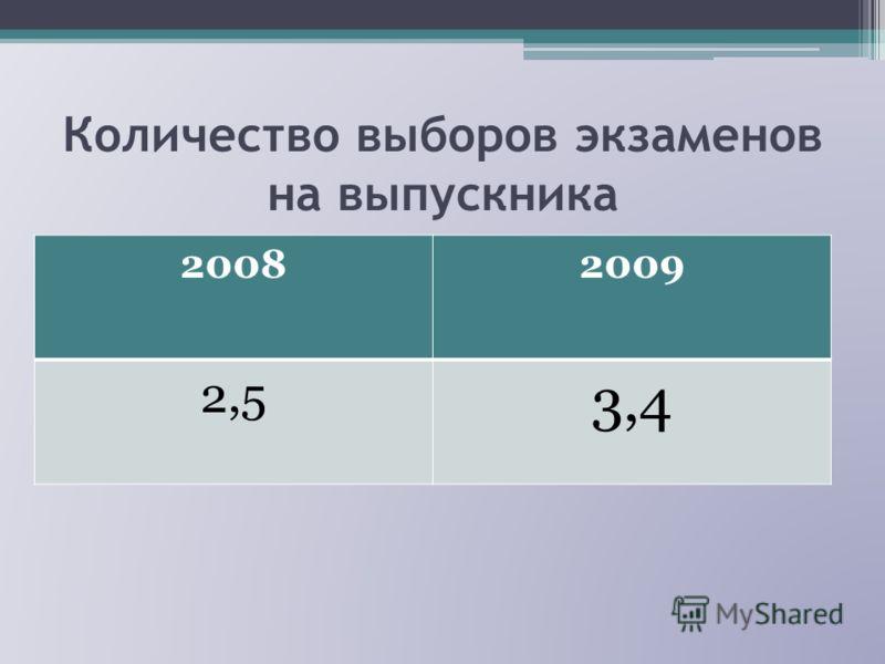 Количество выборов экзаменов на выпускника 20082009 2,5 3,4