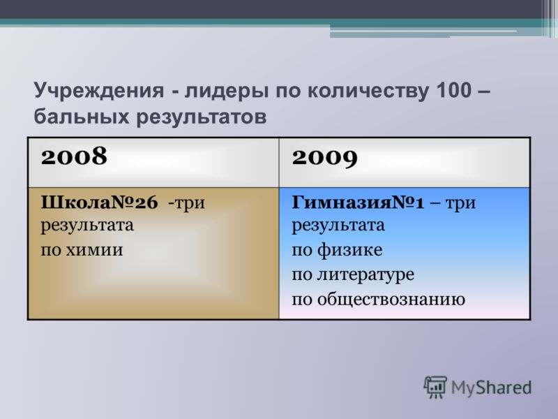 Учреждения - лидеры по количеству 100 – бальных результатов 20082009 Школа26 -три результата по химии Гимназия1 – три результата по физике по литературе по обществознанию