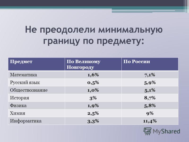 Не преодолели минимальную границу по предмету: ПредметПо Великому Новгороду По России Математика1,6%7,1% Русский язык0,5%5,9% Обществознание1,0%5,1% История3%8,7% Физика1,9%5,8% Химия2,5%9% Информатика3,3%11,4%