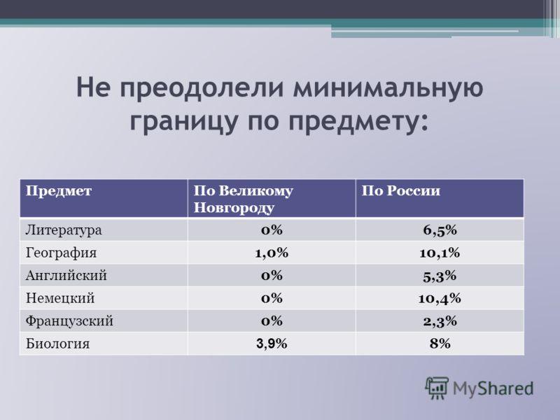 Не преодолели минимальную границу по предмету: ПредметПо Великому Новгороду По России Литература0%6,5% География1,0%10,1% Английский0%5,3% Немецкий0%10,4% Французский0%2,3% Биология 3,9 %8%