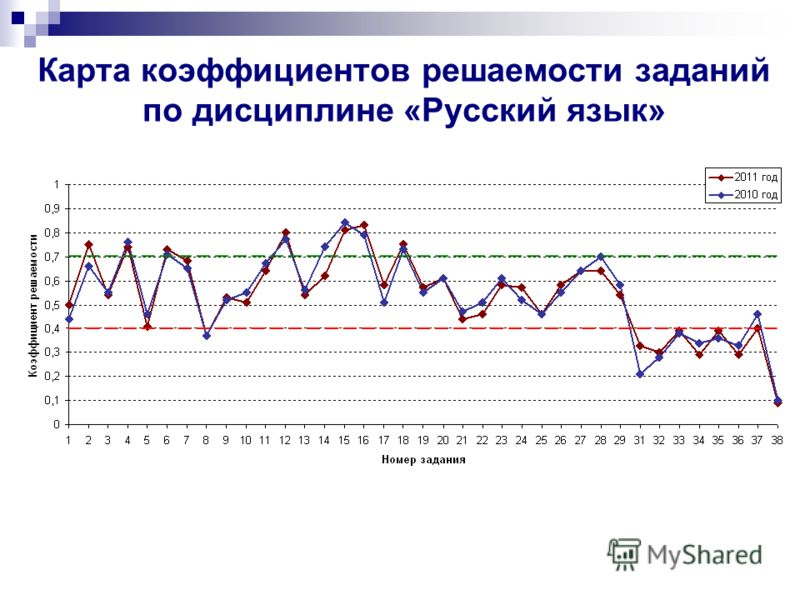 Карта коэффициентов решаемости заданий по дисциплине «Русский язык»