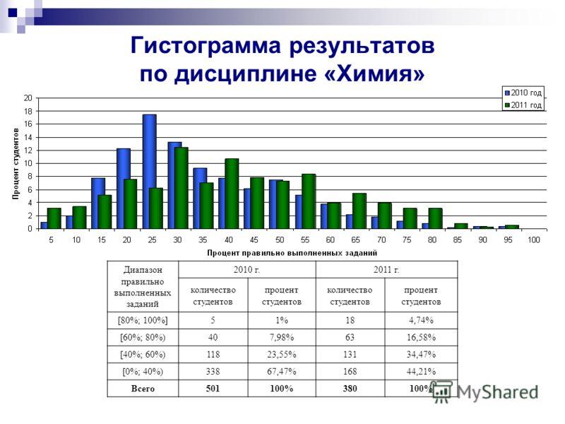 Диапазон правильно выполненных заданий 2010 г. 2011 г. количество студентов процент студентов количество студентов процент студентов [80%; 100%] 51%184,74% [60%; 80%) 407,98%6316,58% [40%; 60%) 11823,55%13134,47% [0%; 40%) 33867,47%16844,21% Всего501