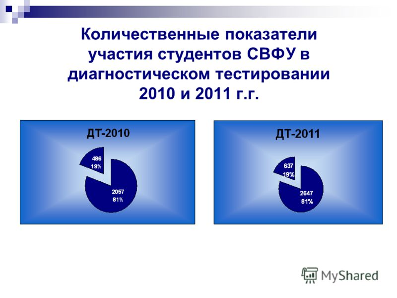 Количественные показатели участия студентов СВФУ в диагностическом тестировании 2010 и 2011 г.г.
