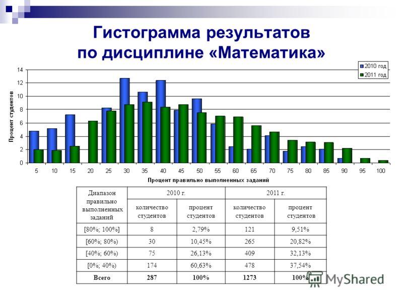 Диапазон правильно выполненных заданий 2010 г. 2011 г. количество студентов процент студентов количество студентов процент студентов [80%; 100%] 82,79%1219,51% [60%; 80%) 3010,45%26520,82% [40%; 60%) 7526,13%40932,13% [0%; 40%) 17460,63%47837,54% Все