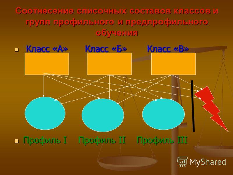Соотнесение списочных составов классов и групп профильного и предпрофильного обучения Класс «А» Класс «Б» Класс «В» Класс «А» Класс «Б» Класс «В» Профиль I Профиль II Профиль III Профиль I Профиль II Профиль III