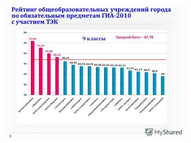 9 классы Рейтинг общеобразовательных учреждений города по обязательным предметам ГИА -2010 с участием ТЭК