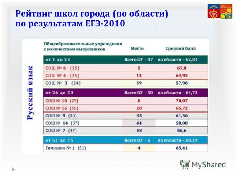 Рейтинг школ города ( по области ) по результатам ЕГЭ -2010