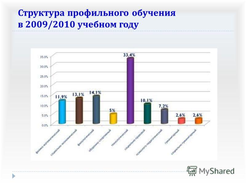 Структура профильного обучения в 2009/2010 учебном году