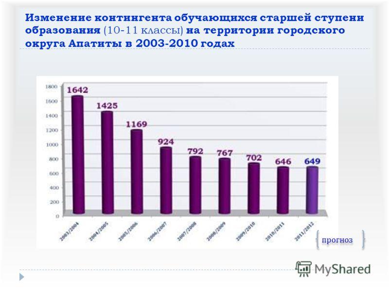 Изменение контингента обучающихся старшей ступени образования (10-11 классы) на территории городского округа Апатиты в 2003-2010 годах прогноз