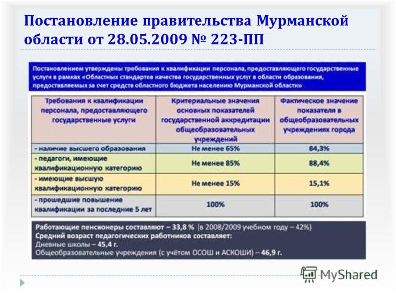 Постановление правительства Мурманской области от 28.05.2009 223- ПП