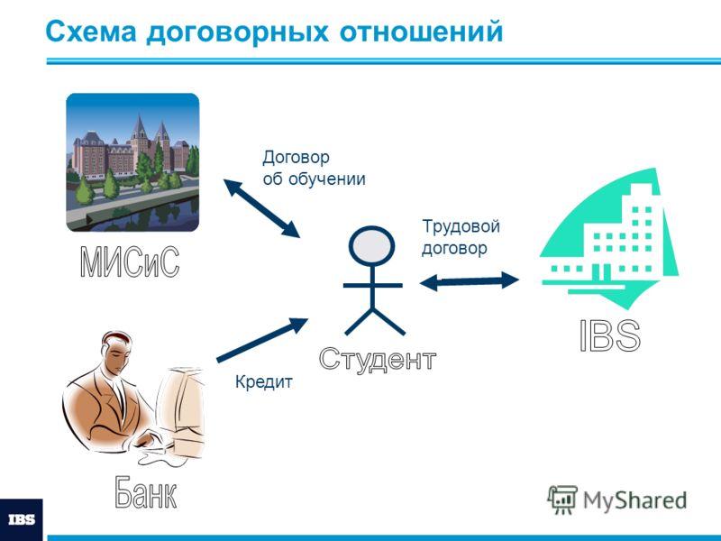 Схема договорных отношений Договор об обучении Кредит Трудовой договор