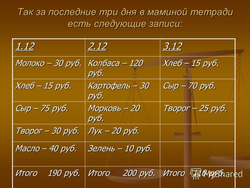 Так за последние три дня в маминой тетради есть следующие записи: 1.122.123.12 Молоко – 30 руб. Колбаса – 120 руб. Хлеб – 15 руб. Картофель – 30 руб. Сыр – 70 руб. Сыр – 75 руб. Морковь – 20 руб. Творог – 25 руб. Творог – 30 руб. Лук – 20 руб. Масло