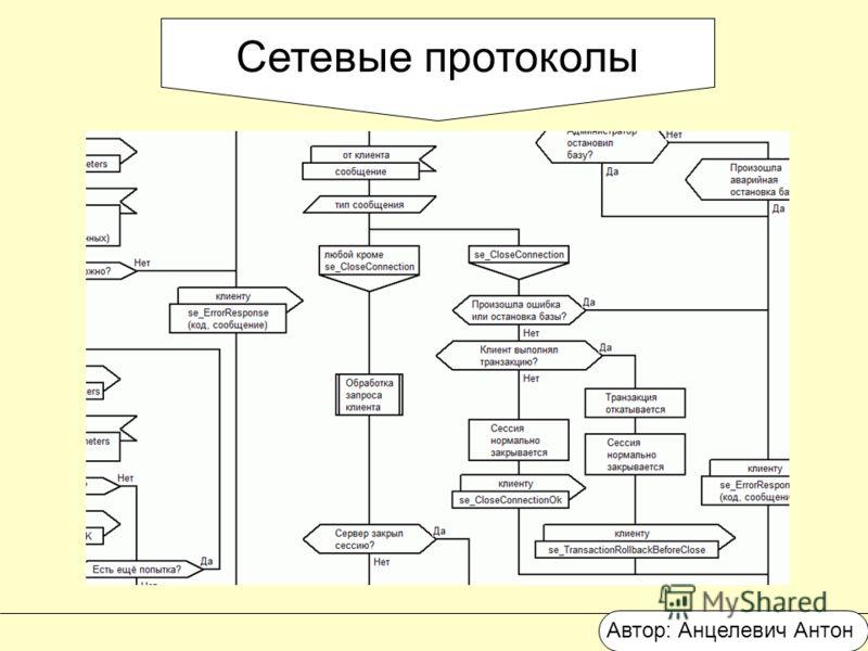 Сетевые протоколы Автор: Анцелевич Антон