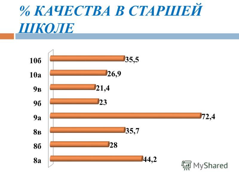 % КАЧЕСТВА В СТАРШЕЙ ШКОЛЕ