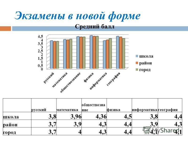 Экзамены в новой форме русскийматематика обществозна ниефизикаинформатикагеография школа 3,83,964,364,53,84,4 район 3,73,94,34,43,94,3 город 3,744,34,44,1