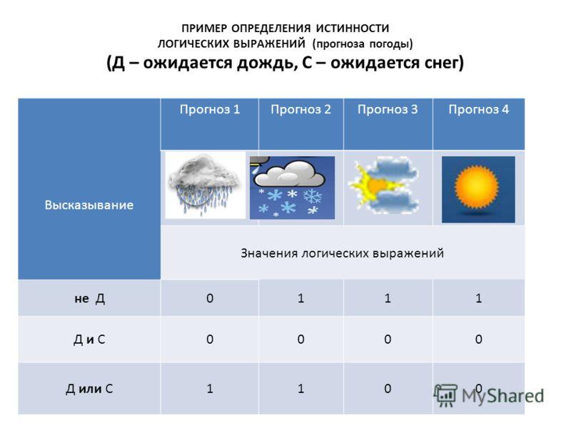 ПРИМЕР ОПРЕДЕЛЕНИЯ ИСТИННОСТИ ЛОГИЧЕСКИХ ВЫРАЖЕНИЙ (прогноза погоды) (Д – ожидается дождь, С – ожидается снег) Высказывание Прогноз 1Прогноз 2Прогноз 3Прогноз 4 Значения логических выражений не Д0111 Д и С0000 Д или С1100